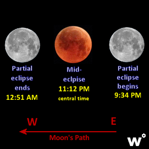 Mid - eclipse 11:12 a.m. central time