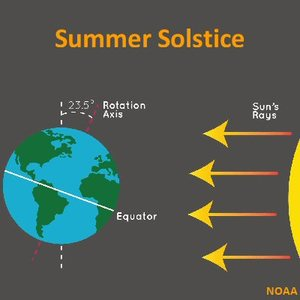 Summer Solstice image of the sun and the angle of