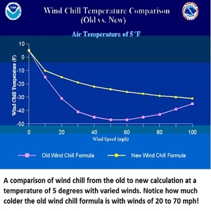 wind chill comparison